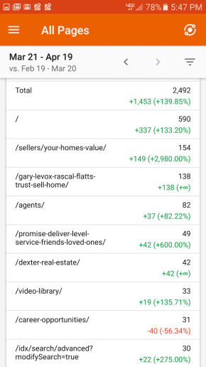 Google Analytics Results Real Estate Website iOT Marketing Media