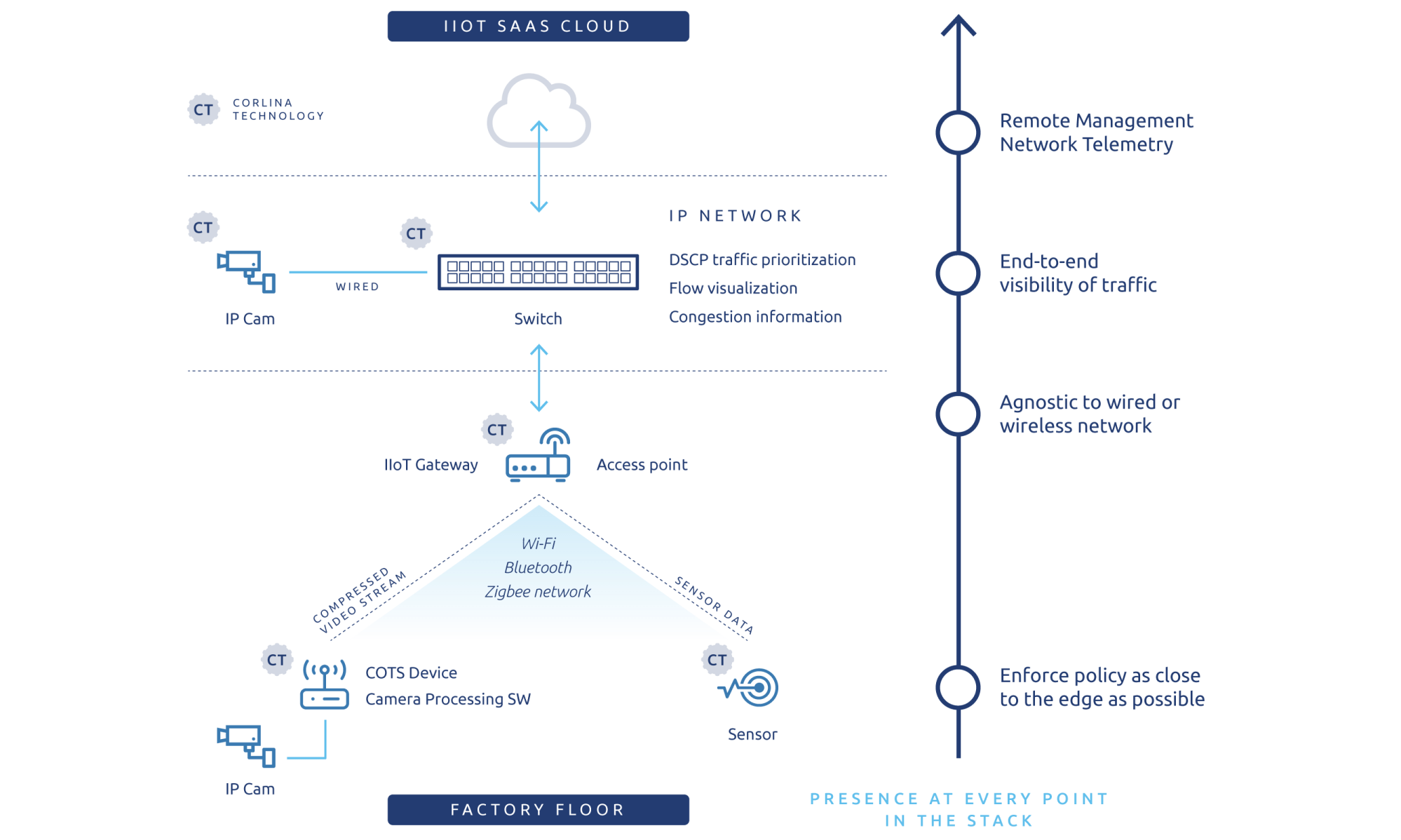 hight resolution of the corlina smart factory system of trust