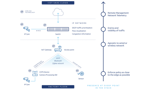 small resolution of the corlina smart factory system of trust