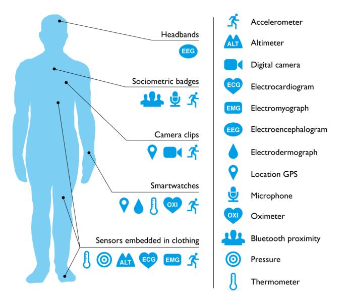 dispositivi intelligenti per la salute e il benessere