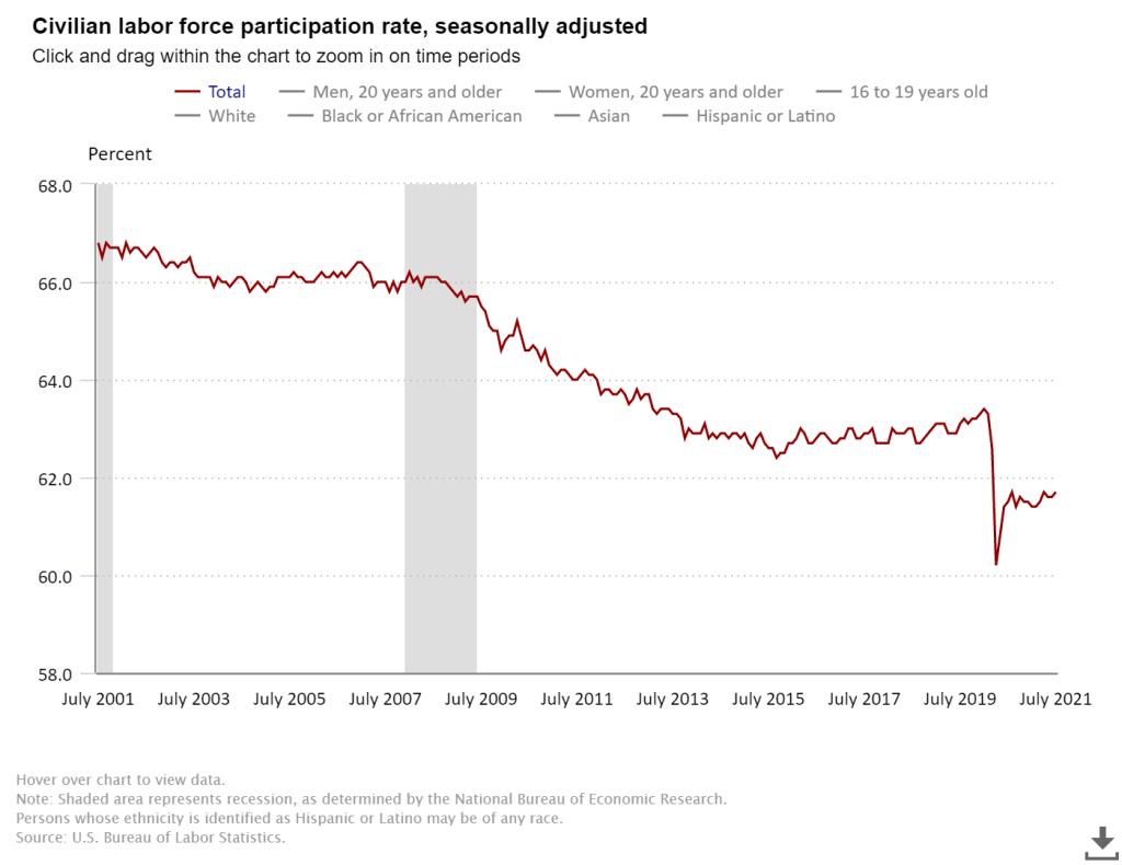 Iowa employers still struggling to hire as U.S. adds nearly 1 million jobs 3