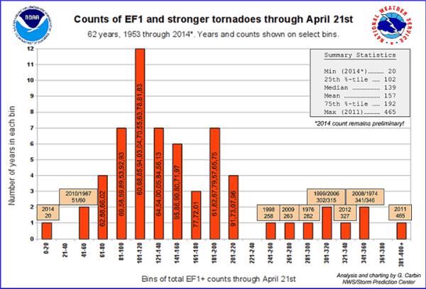 Tornado Stats