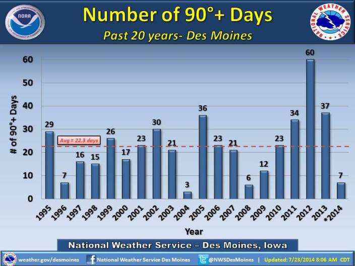 Number of 90+ Degree Days