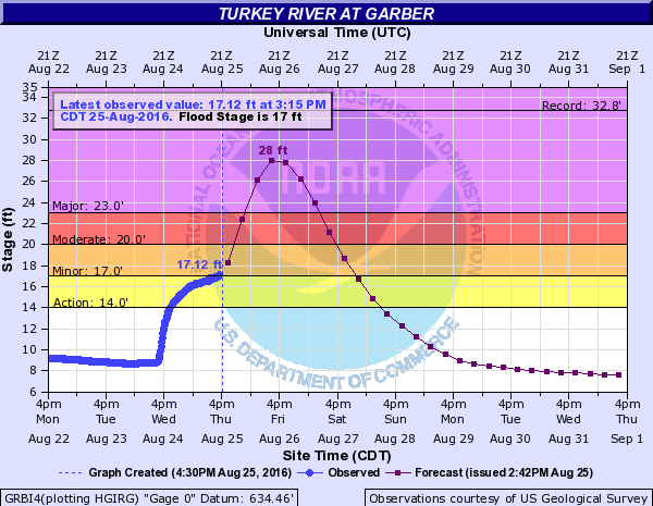 Turkey River at Garber River Forecast