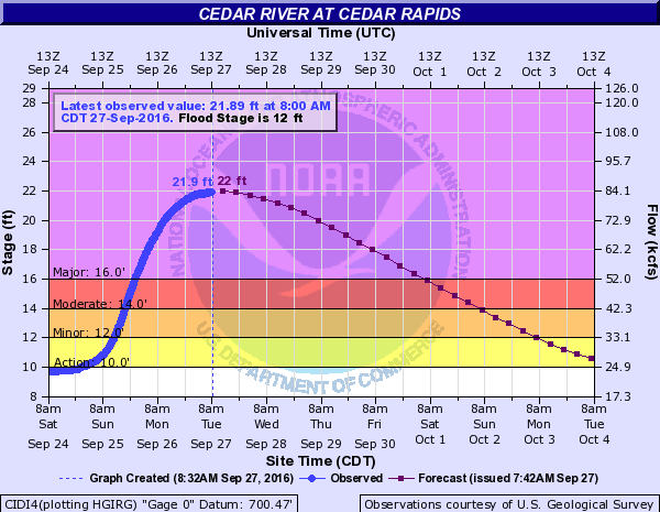 Cedar River Flooding at Ceadar Rapids