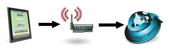 en trådløs internett tilkobling
