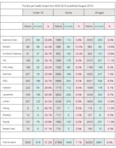 Insulin pump usage per health board also ipag scotland rh
