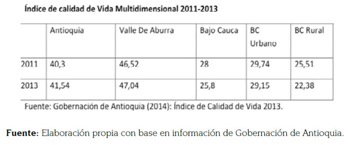 Calidad Vida Bajo Cauca_Tabla (1)