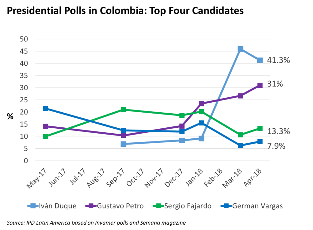 medium resolution of  two front runners represent the extreme political left and right the two more moderate candidates vargas and fajardo appear to be lagging behind