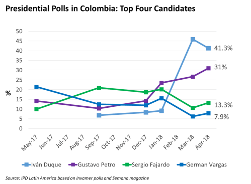 small resolution of  two front runners represent the extreme political left and right the two more moderate candidates vargas and fajardo appear to be lagging behind