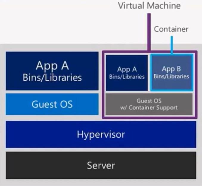 Containers do Docker: uma nova maneira de disponibilizar aplicativos