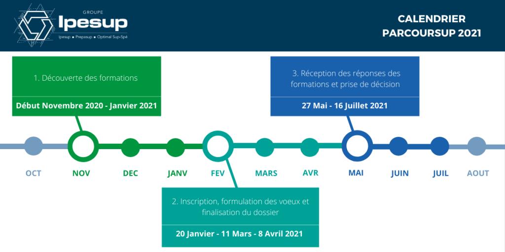 Calendrier étape par étape Parcoursup 2021 - Ipesup