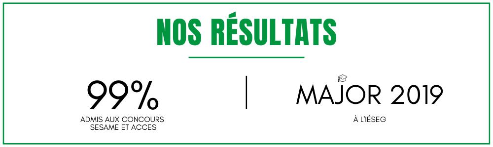 Résultats prépa concours Sésame Accès Ipesup