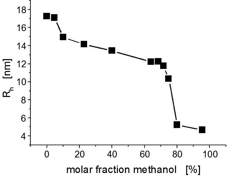 Effective charge and hydrodynamic size of molecules and
