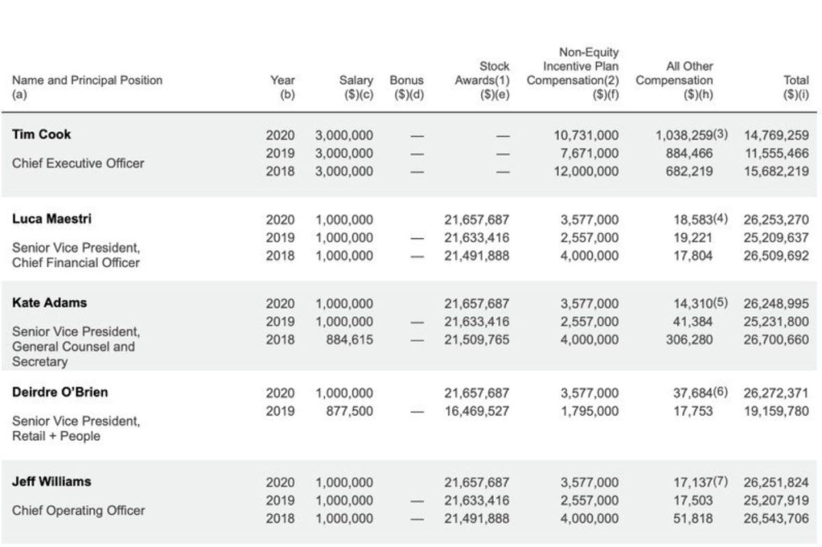 Apple bosses salary grid