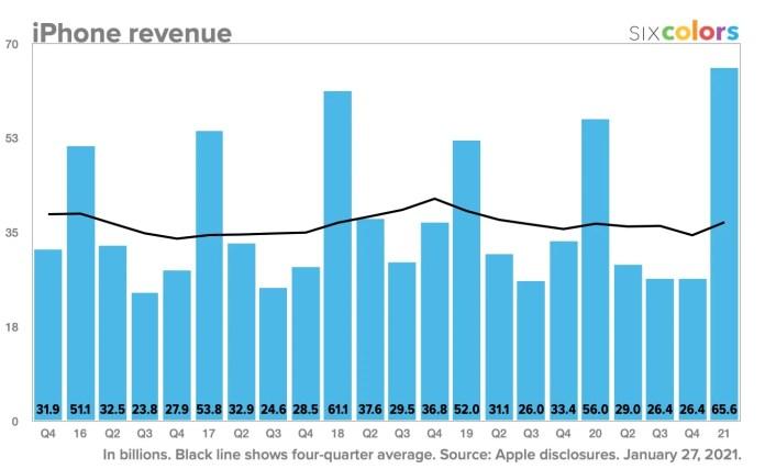 IPhone Revenue 2020