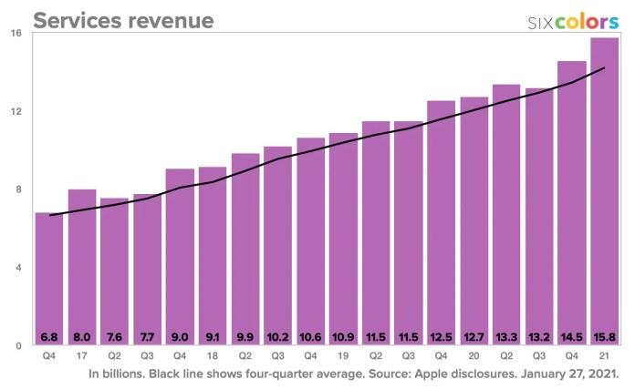 2020 service revenues
