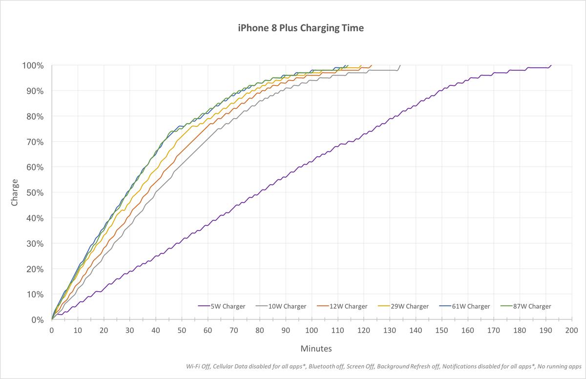 Recharge Rapide Iphone 8 X Des Mesures Detaillees Pour