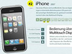Evolution des iPhones
