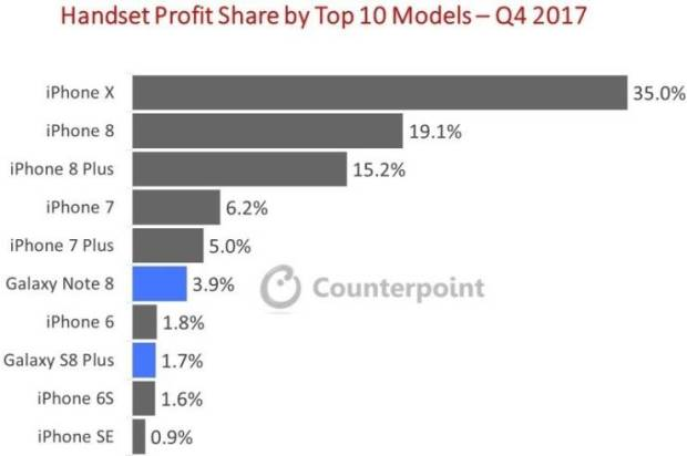 IPhone X обеспечил 35% всей прибыли в смартфонной отрасли