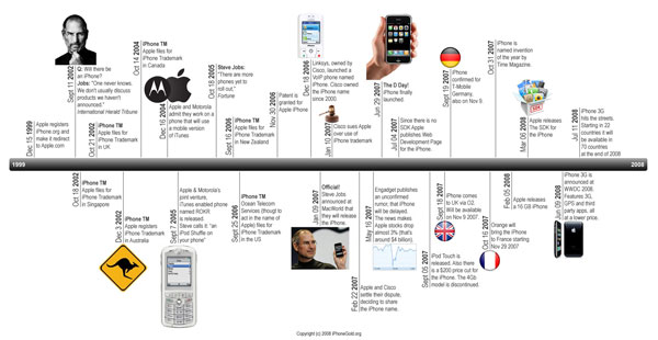 1999-2008: iPhone Timeline von Mobile-iTunes bis iPhone 3G