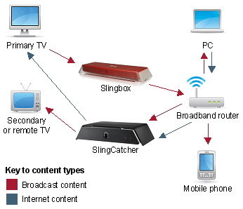Watch TV With SlingPlayer For IPhone Watch And Control Your TV
