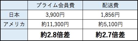 配達運賃40%値上げでユーザーへの影響は?                        17/09/29