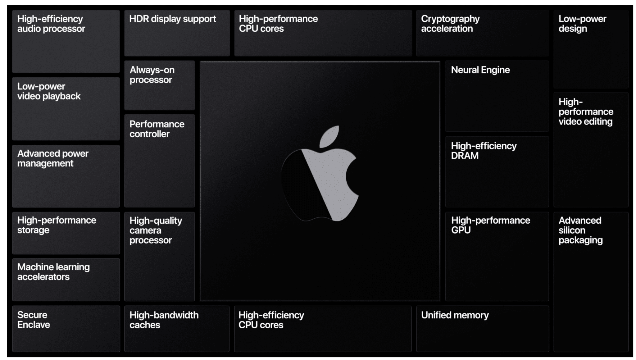 Apple Details Its Transition To Apple Silicon Inside Macs
