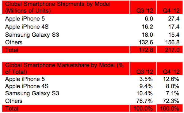 iPhone 5 ultrapassa Galaxy SIII e torna-se o smartphone mais vendido do mundo no quarto trimestre de 2012