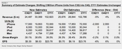 iPhone 5 in produzione da agosto
