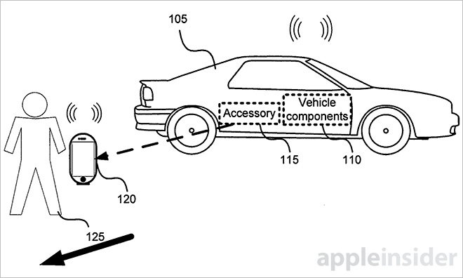 Apple brevette une fonction CarPlay pour ouvrir les portes