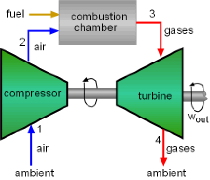 simple cycle power plant diagram monaco rv wiring open gas turbines ipieca figures 1 and 2 jr1 below illustrate the typical turbine generator configuration schematic