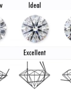 Diamond cut chartdiamond shapes also tips for buying ring your engagement  plan proposals rh iplanproposals