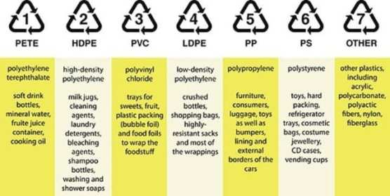 Common recycling plastic numbers
