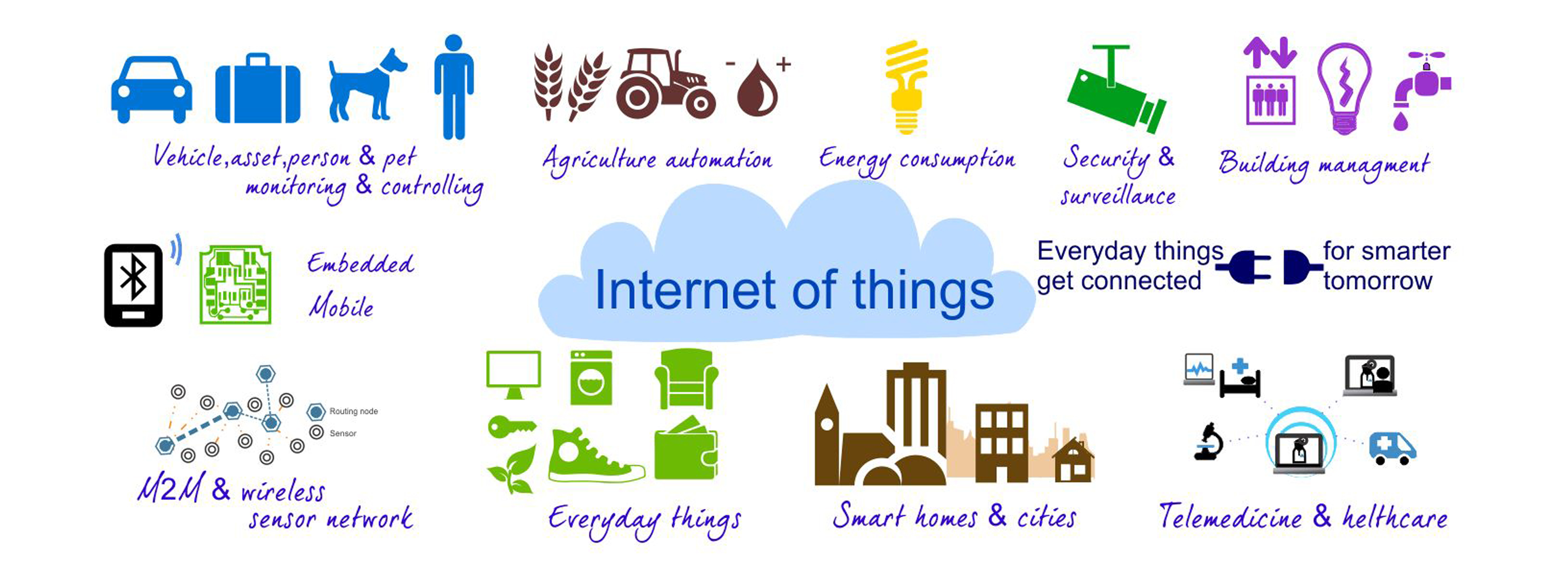 Internet des Objets Internet of Things  Internet of Everything  IP Logos