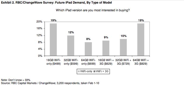Encuesta: La demanda inicial del iPad supera a la del