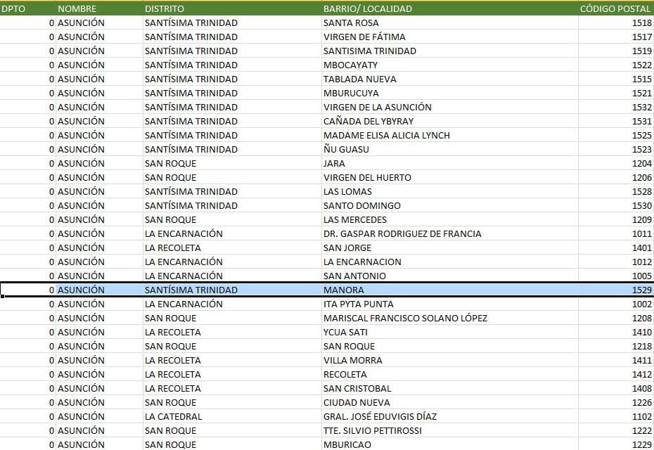 Código postal en Asunción y todo el Paraguay