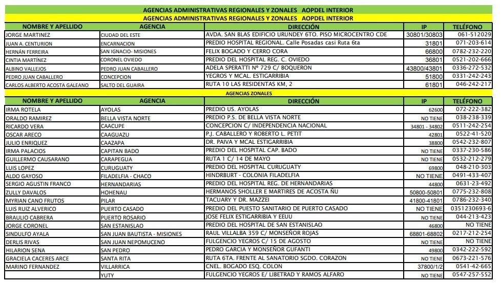 Agencias administrativas regionales y zonales de AOP mi ips