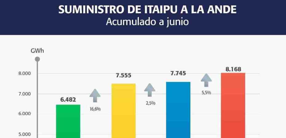 Itaipú suministró 8.168 GWH a través de la Ande