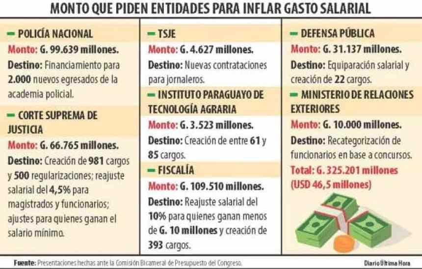 MONTO-QUE-PIDEN-ENTIDADES-PARA-INFLAR-GASTO-SALARIAL