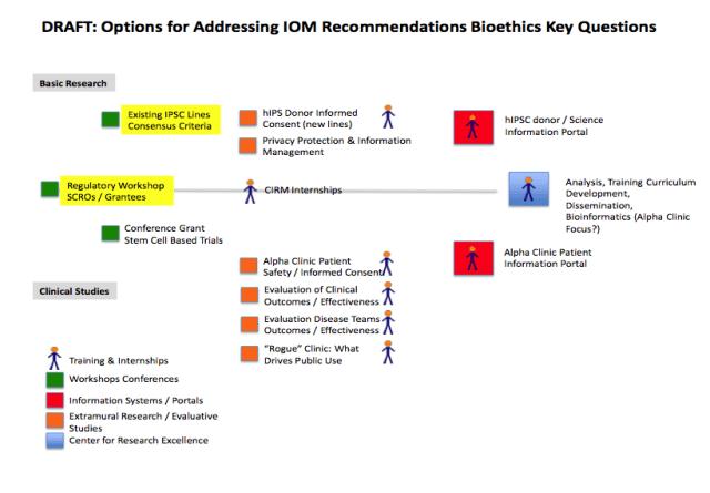 CIRM bioethics