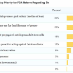 Results of FDA Reform Poll: speed up clinical trials & expand compassionate use