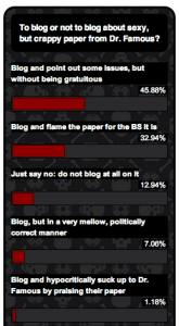 Dr. Famous Poll Results