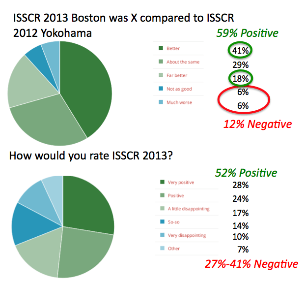 ISSCR 2013 Meeting Poll