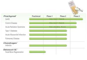 Osiris - Best Stem Cell Company