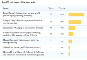 iPS cell poll 2013