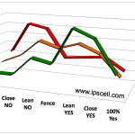 Week 3 STAP stem cell polling reflects quick plunge
