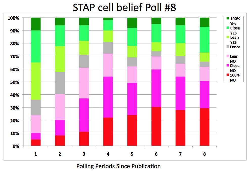 STAP poll 8