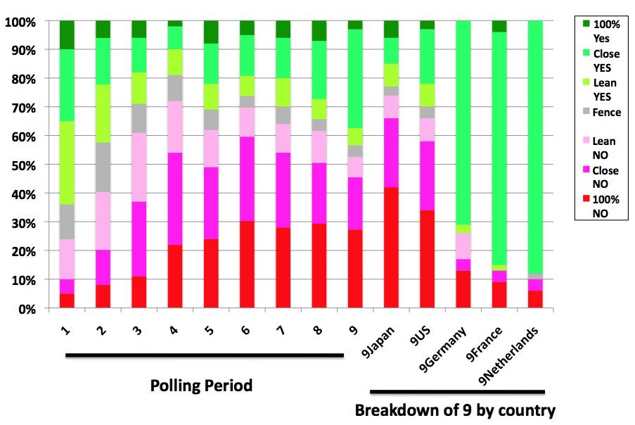 STAP poll 9