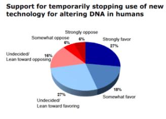 Hart Poll CRISPR Moratorium
